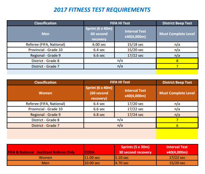 osa-fit-test-standards